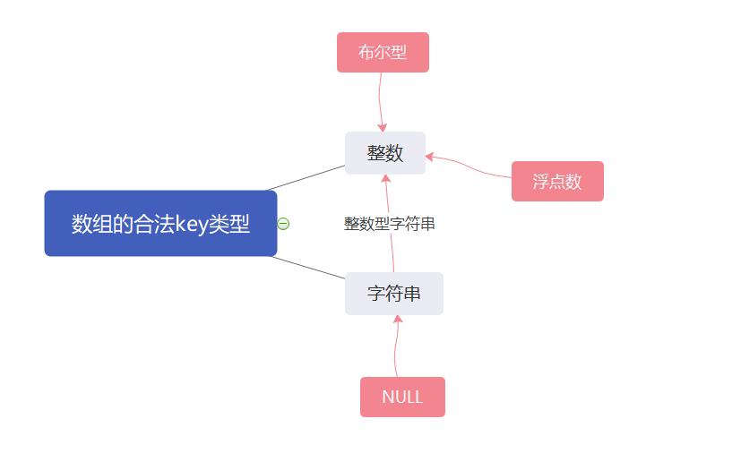 php数组中键key的转换方式详解